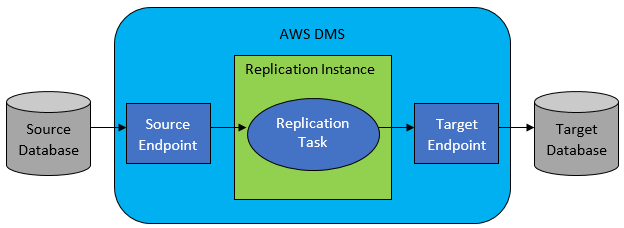 amazon-data-migration-services-aws.png